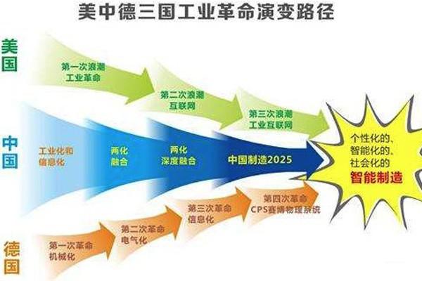 """深刻理解工业4.0的""""三环概念""""带来的启发 ()"""